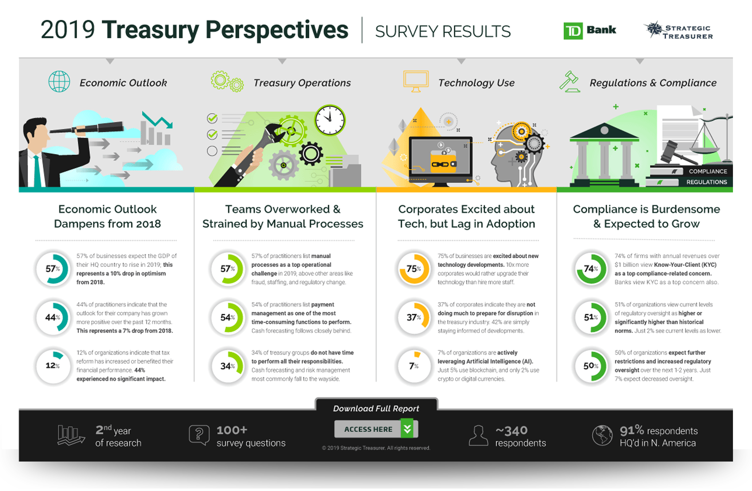 2017 Treasury Fraud & Controls Survey Results Report