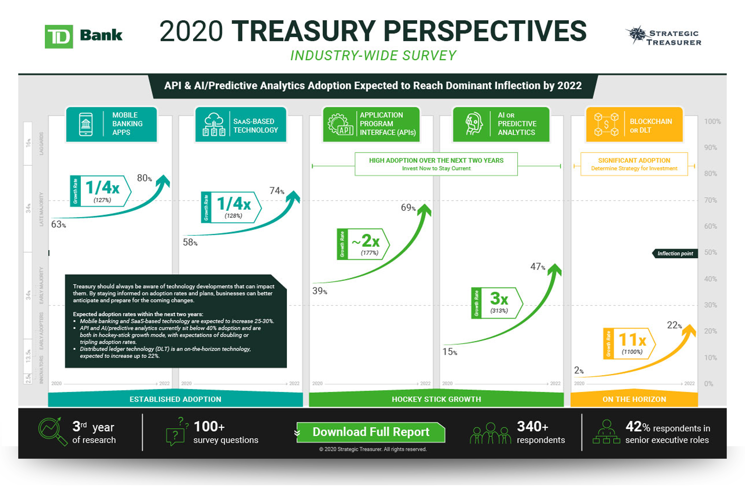 2020 Treasury Perspectives Survey Infographic