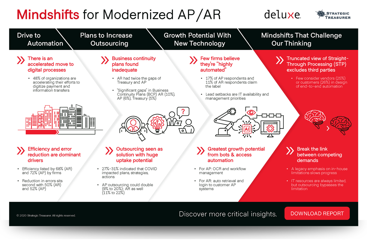2020 Modernizing AP/AR Processing Survey Infographic