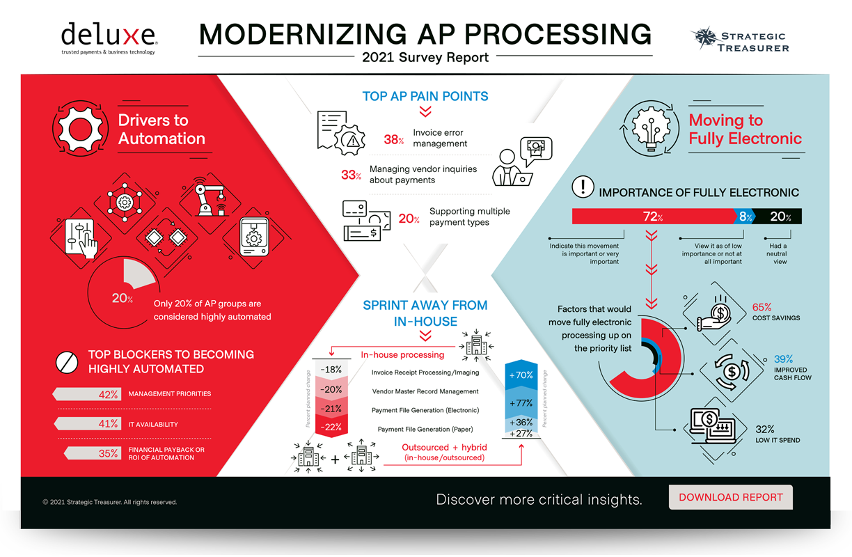 2021 Modernizing AP Processing Infographic