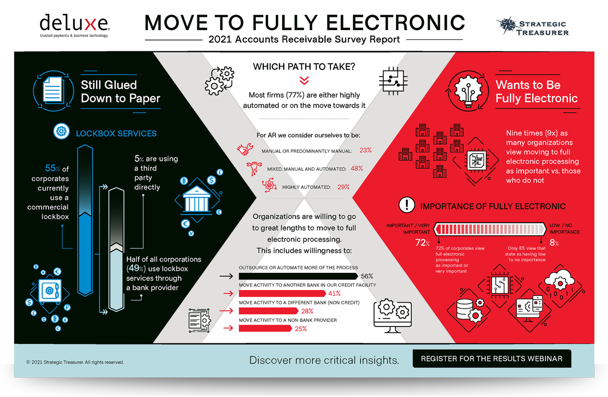 2021 Modernizing Accounts Receivable Processing Infographic