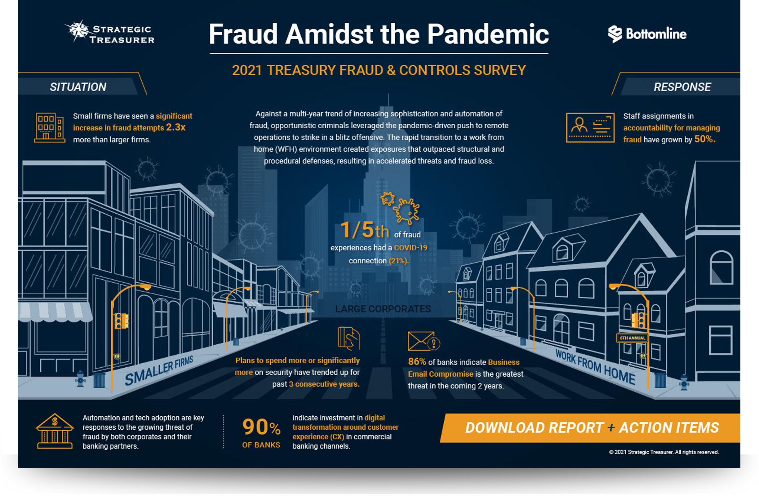 2021 Treasury Fraud & Controls Infographic