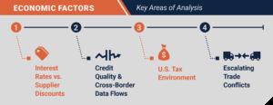 Economic Factors Impacting SCF