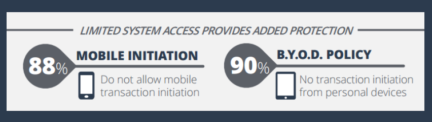 Mobile Initiation 88%; BYOD policy 90%